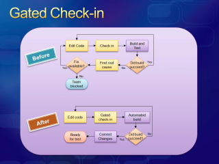 Visual Studio Team System 2010: Gated Check In & Change Tracking