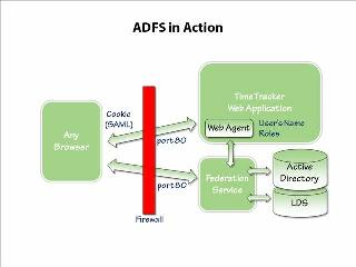 Demystified Series: Active Directory Federation Services (AD FS) Part 1