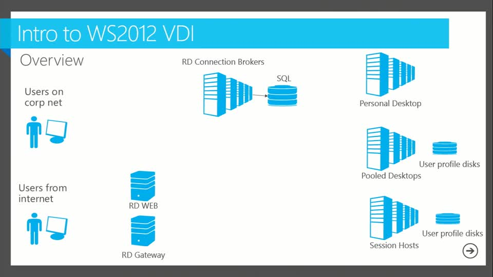 Designing a Virtual Desktop Infrastructure Architecture for Scale and Performance