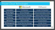 Competitive Advantages of the Microsoft Private Cloud over the VMware vCloud