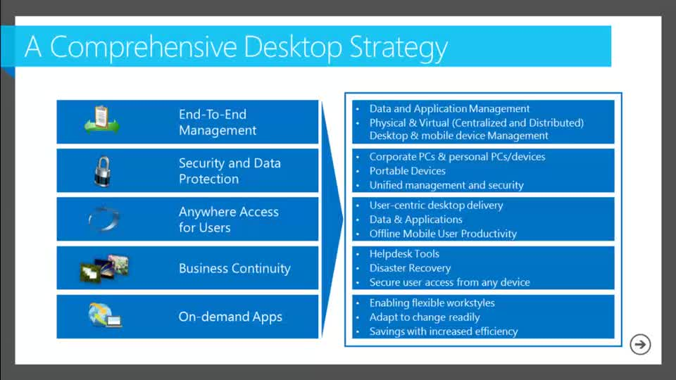 What's Next from Citrix: Manage, Migrate and Monitor Desktops and Applications using Microsoft System Center 2012
