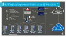 How Microsoft IT Uses System Center Configuration Manager 2012 SP1
