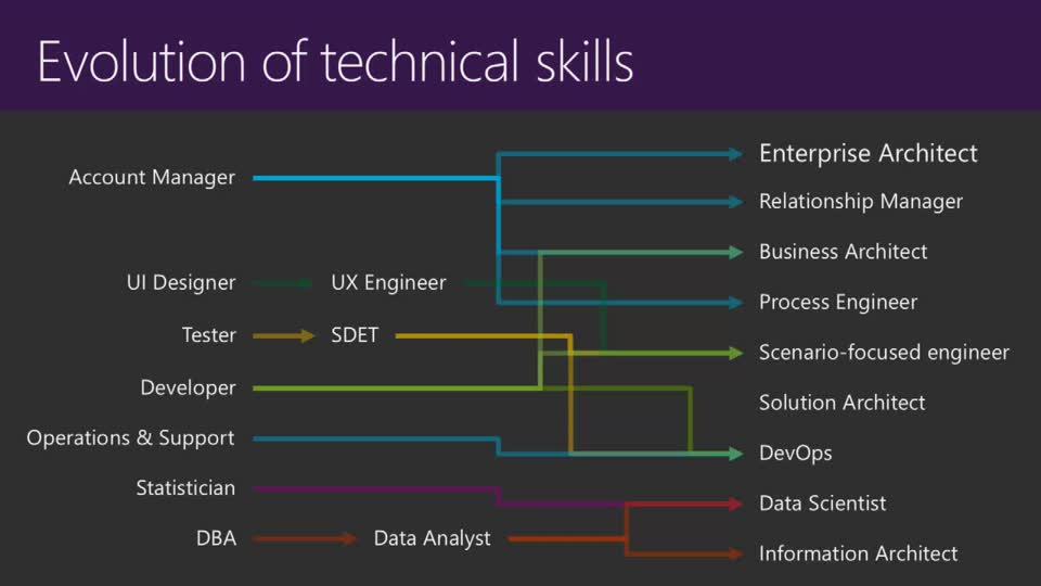 CAREER DEVELOPMENT: Next Roles, Next Skills, and Staying Relevant in an Evolving IT World