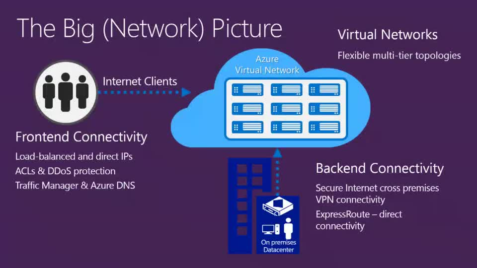 Introduction to Microsoft Azure Networking Technologies and What's New