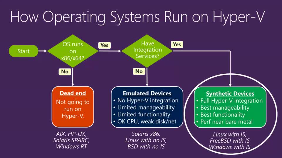 Virtualizing Linux and FreeBSD Workloads on the Next Release of Windows Server Hyper-V