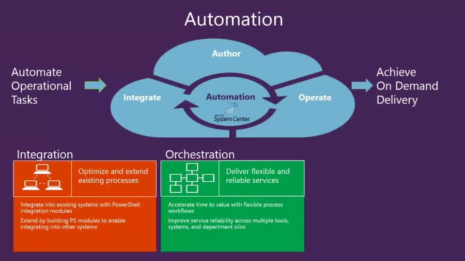 Automation Roadmap in the Next Release of System Center, Azure Pack, and Microsoft Azure