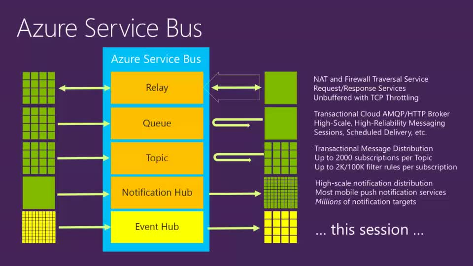 Telemetry and Data Flow at Hyper-Scale: Azure Event Hub