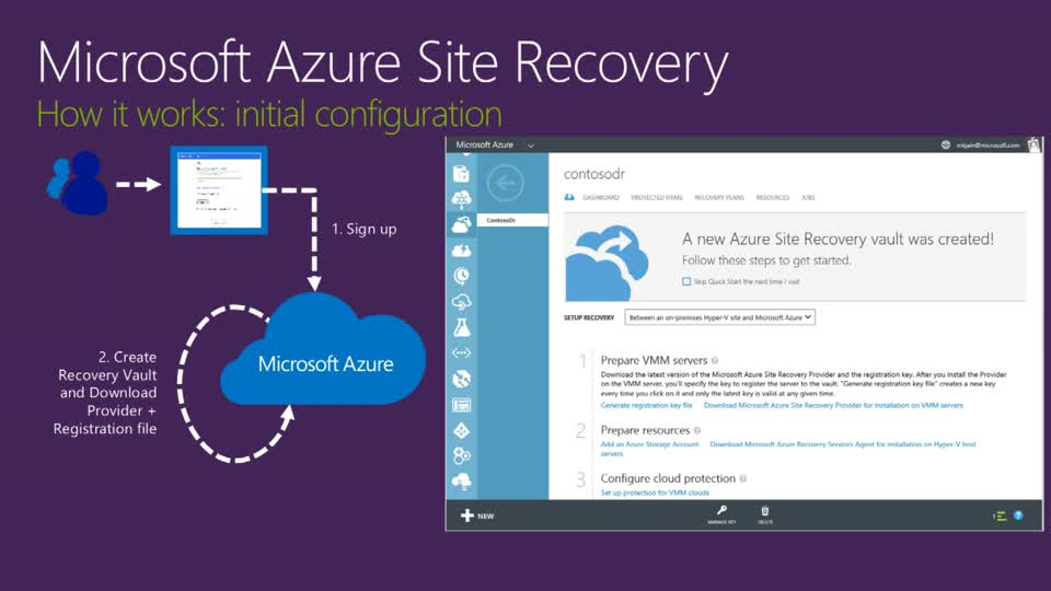Microsoft Azure Site Recovery: Leveraging Azure as Your Disaster Recovery Site