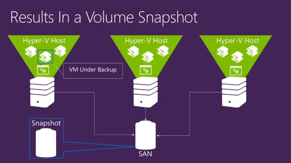 Building Scalable and Reliable Backup Solutions in the Next Release of Windows Server Hyper-V