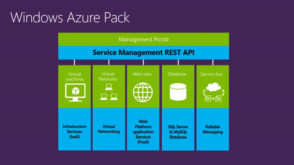 Managing Platform-as-a-Service with the Azure Pack
