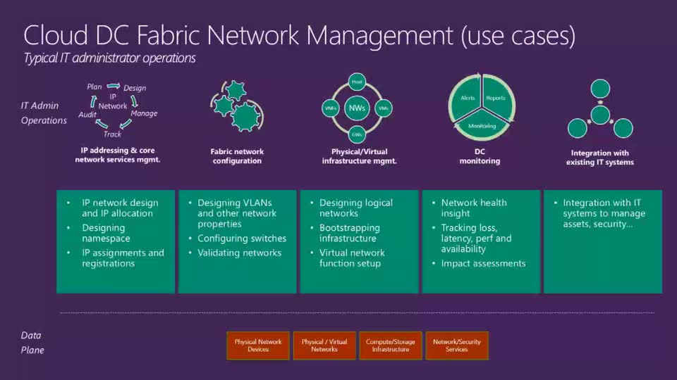 Network Infrastructure Services in the Next Release of Windows Server for Datacenter Network Operations