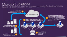 Cloud Integrated Data Protection with System Center Data Protection Manager and Microsoft Azure Backup