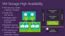 Hyper-V Best Practices for High-Availability with Failover Clustering