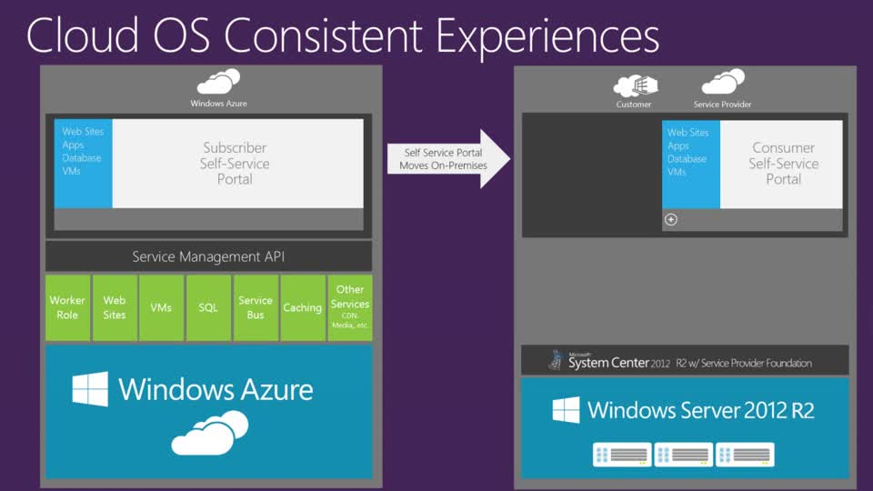 Lessons Learned from a Customer Integrating a Custom Portal with the Azure Pack