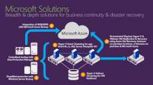 Leveraging SAN Replication for Enterprise Grade Disaster Recovery with Azure Site Recovery and System Center