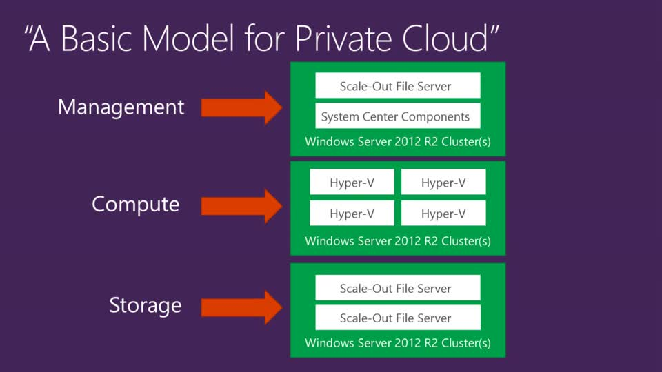 Advantages of Upgrading Your Private Cloud Infrastructure in the Next Release of Windows Server
