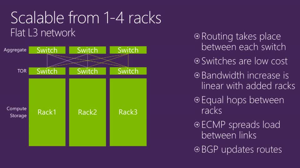 Deep Dive in the Microsoft Cloud Platform System Networking