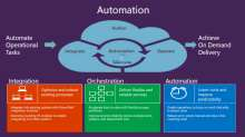 Datacenter Integration Using Automation in System Center 2012 R2 Orchestrator