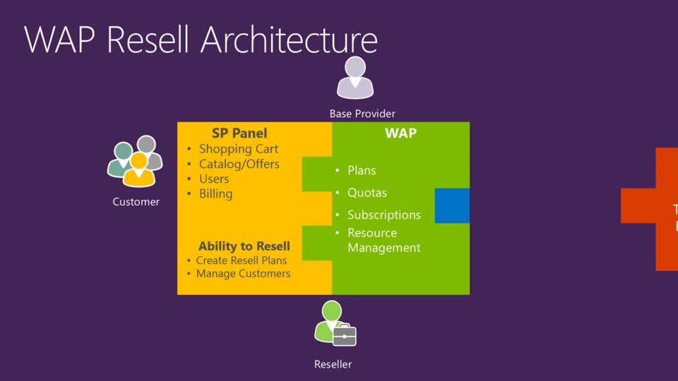 Azure Pack Extensibility