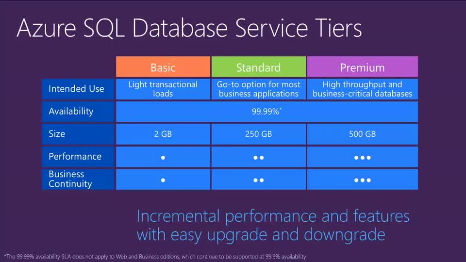 Microsoft Azure Sql Database Overview Teched Europe 2014