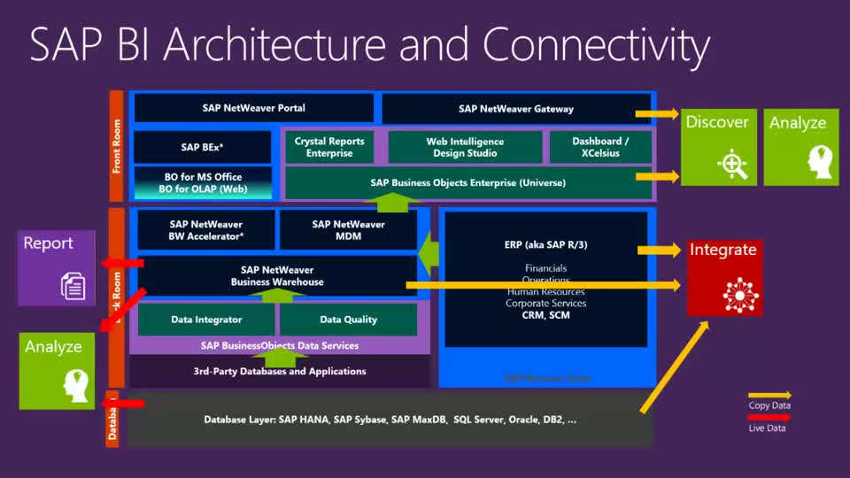 Connecting Sap Erp And Microsoft Bi Platform Teched