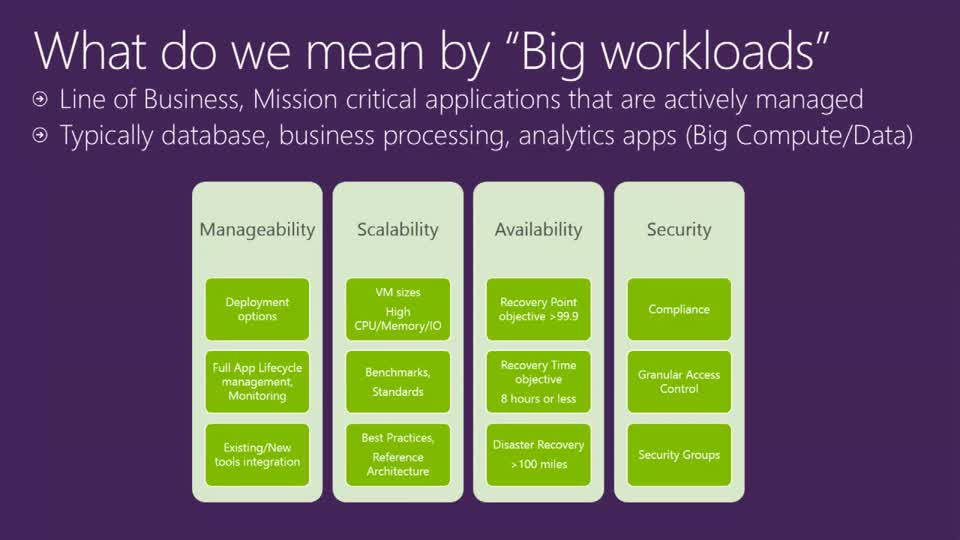 Big App Workloads on Microsoft Azure: Oracle and SAP