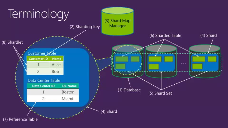 Microsoft Azure SQL Database Performance and Scale Out Deep Dive