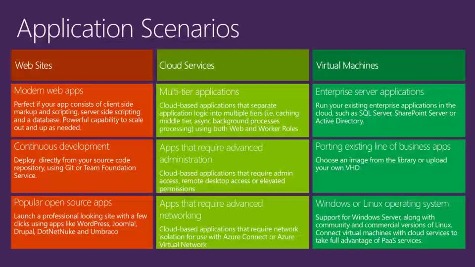 Azure Virtual Machines Deployment Scenarios