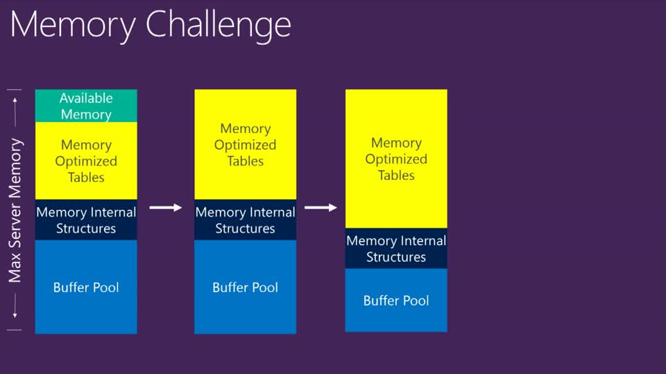 Microsoft SQL Server 2014: In-Memory OLTP Memory/Storage Monitoring and Troubleshooting