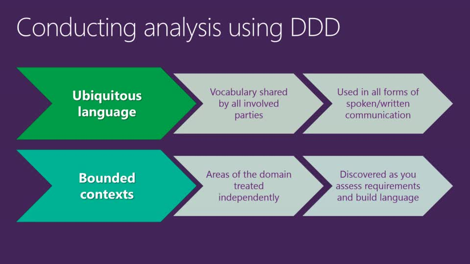 Architecting and Implementing Domain-Driven Design Patterns with Microsoft .NET