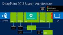Search Content Enrichment and Extensibility in Microsoft SharePoint 2013