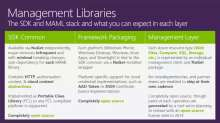 Automating Microsoft Azure with the Management Libraries