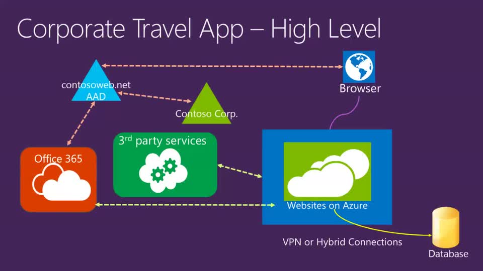 Developing Enterprise Web Applications on Microsoft Azure Websites