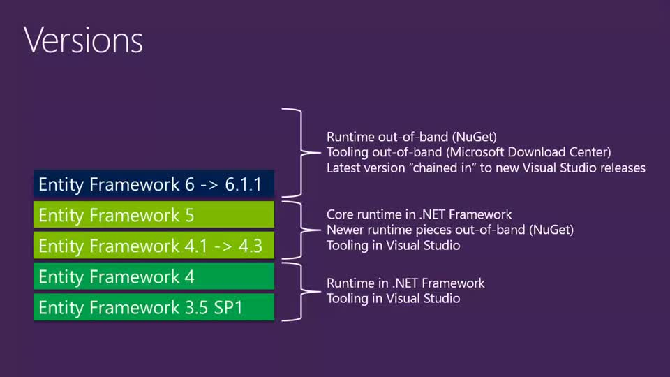 Entity Framework Now and Later
