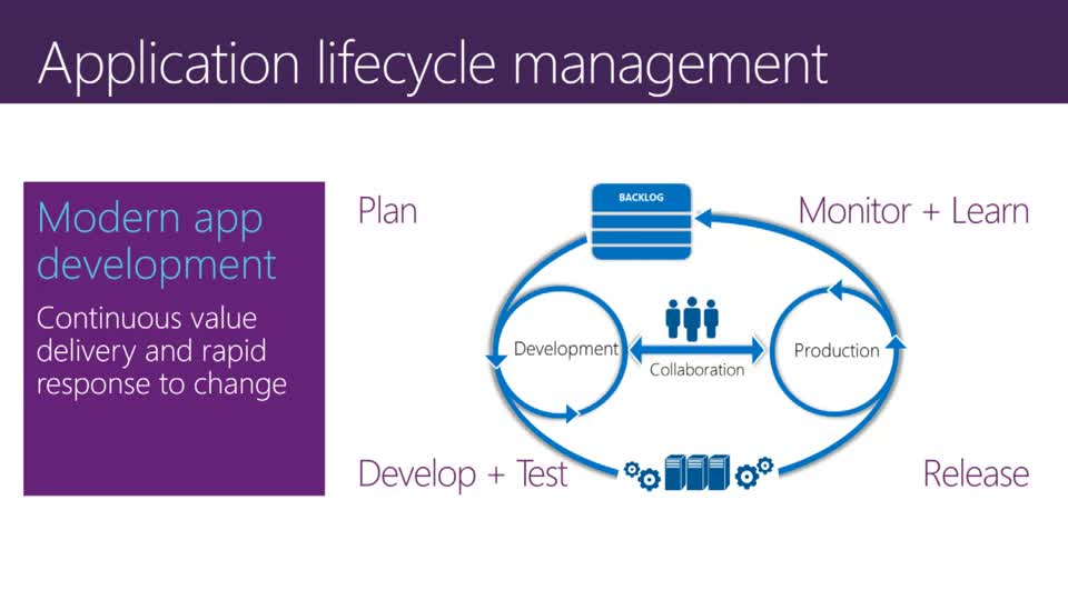 Better Together: Using Team Foundation Server and Visual Studio Online to Increase Agility