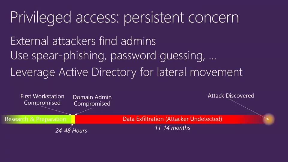 Privileged Access Management for Active Directory