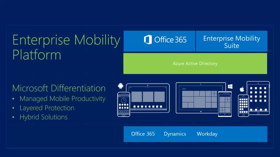 Configuring Corporate-Owned Mobile Devices with Intune