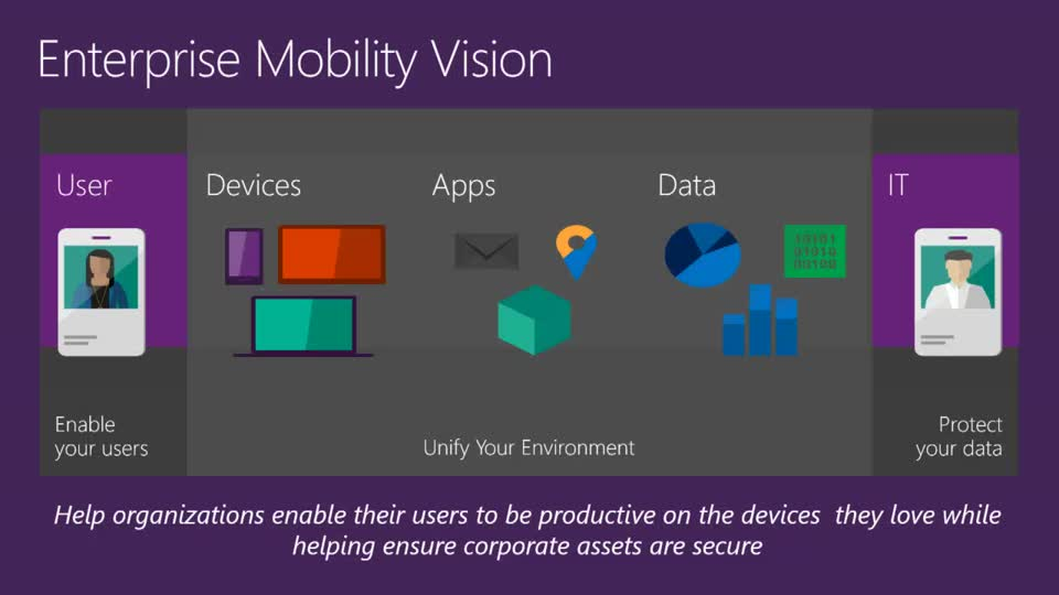 Securing Mobile Device Access to Corporate Resources with Intune