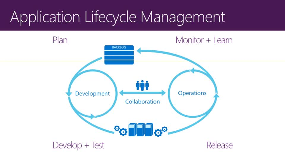 Modern Application Lifecycle Management and DevOps