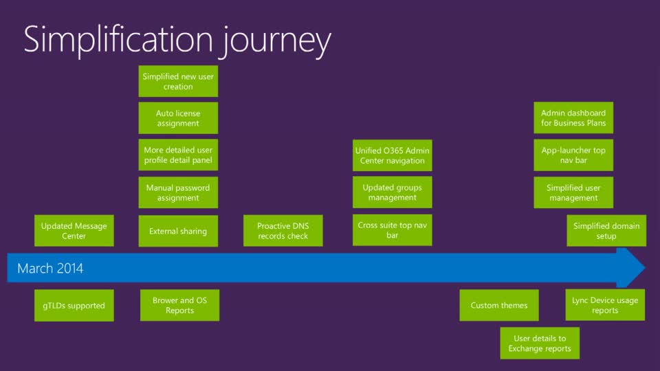 Simplifying the Office 365 IT Experience for Admins and Partners