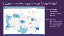 Interactive Visual Dashboard Solutions with Visio Services