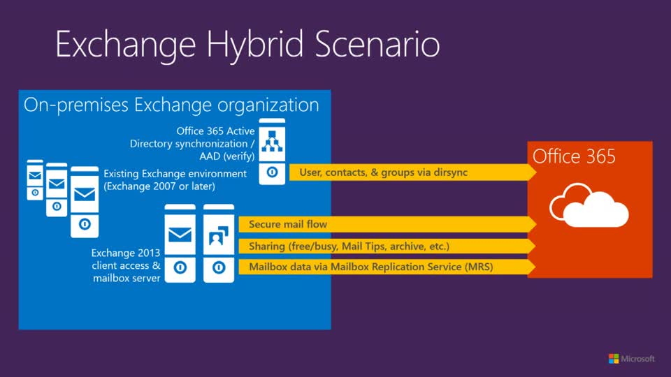 Exchange Hybrid: Make Office 365 Work for You | Microsoft ...