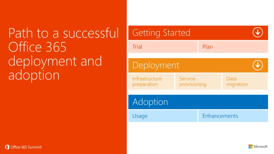 FastTrack for Office 365: Getting Started and Onboarding