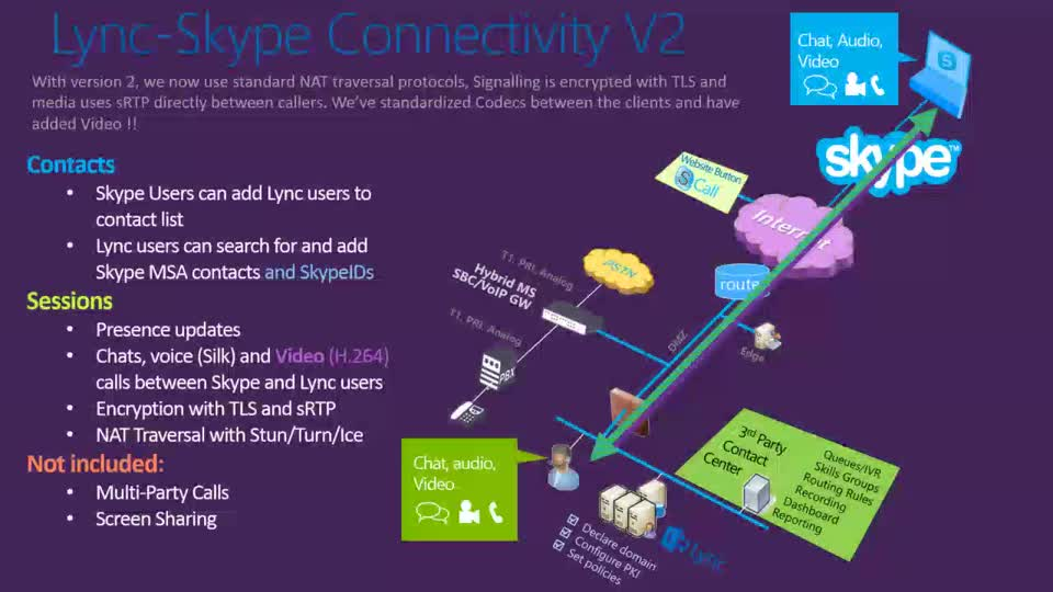 Lync-Skype Connectivity v2: Demos, Business Solutions, and Deep Dive