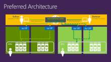 Microsoft Exchange Server 2013 SP1 High Availability and Site Resilience