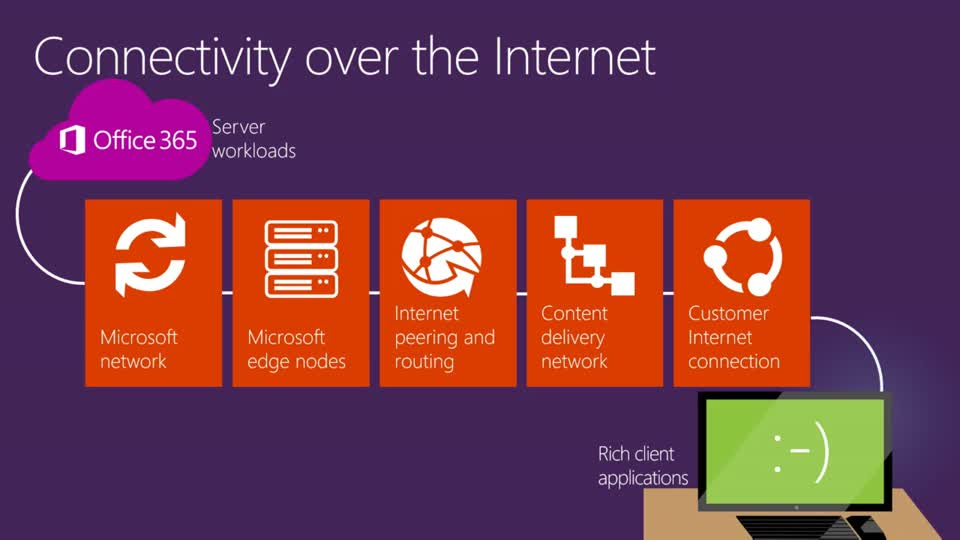 Office 365 Network Topology and Performance Planning