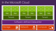 Software Defined Networking with Microsoft Lync Server 2013