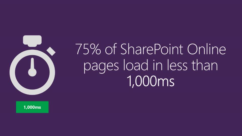 Microsoft SharePoint Online Performance: Designing Your Pages to Be Fast