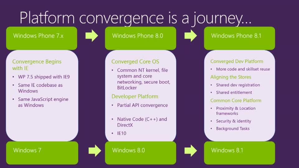 Windows Phone and Windows 8.1 App Model