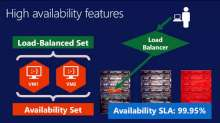 Microsoft SQL Server High Availability and Disaster Recovery on Windows Azure